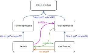 prototype در جاوا اسکریپت